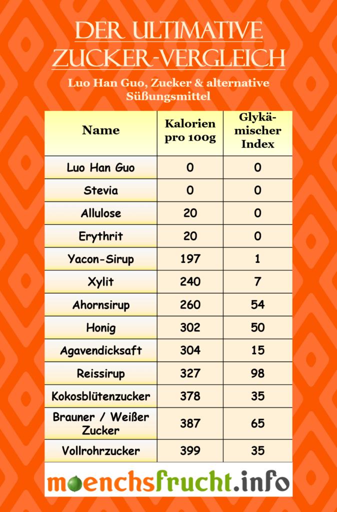 Luo Han Guo Mönchsfrucht Zucker Vergleich
